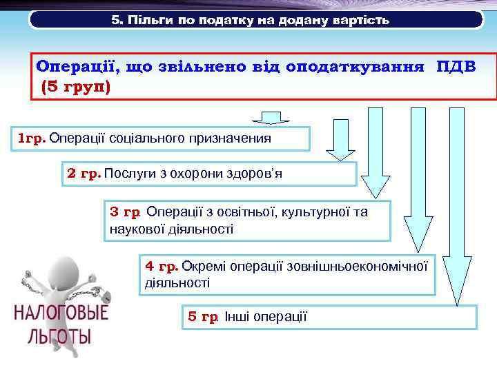5. Пільги по податку на додану вартість Операції, що звільнено від оподаткування ПДВ (5