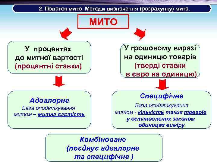 2. Податок мито. Методи визначення (розрахунку) мита. МИТО У процентах до митної вартості