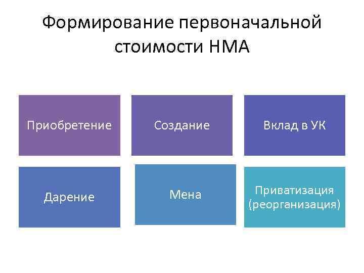 Формирование первоначальной стоимости НМА Приобретение Создание Вклад в УК Дарение Мена Приватизация (реорганизация)