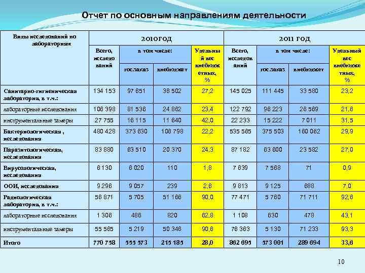 Отчет по основным направлениям деятельности 2010 год Виды исследований по лабораториям Всего, исследо ваний