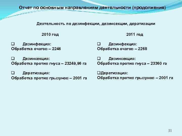 Отчет по основным направлениям деятельности (продолжение) Деятельность по дезинфекции, дезинсекции, дератизации 2010 год q