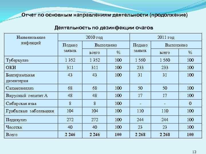 Отчет по основным направлениям деятельности (продолжение) Деятельность по дезинфекции очагов Наименование инфекций 2010 год