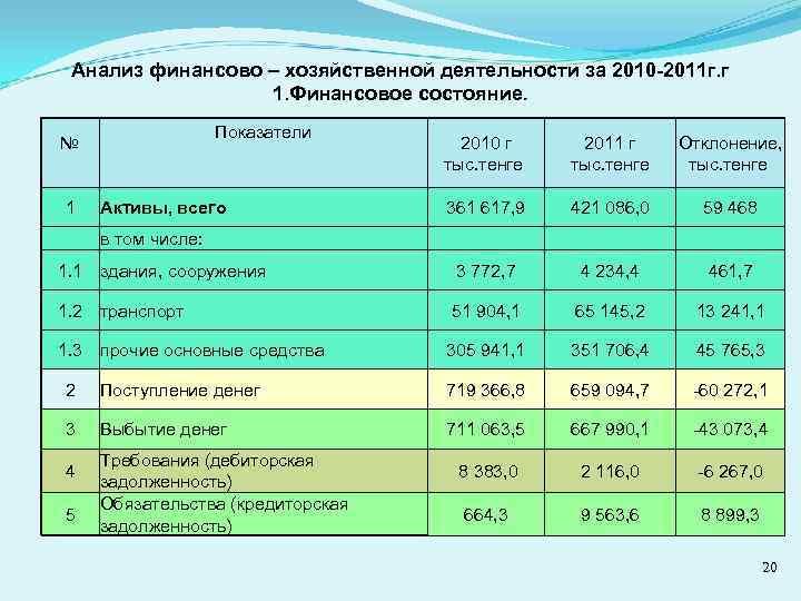 Анализ финансово – хозяйственной деятельности за 2010 -2011 г. г 1. Финансовое состояние. Показатели