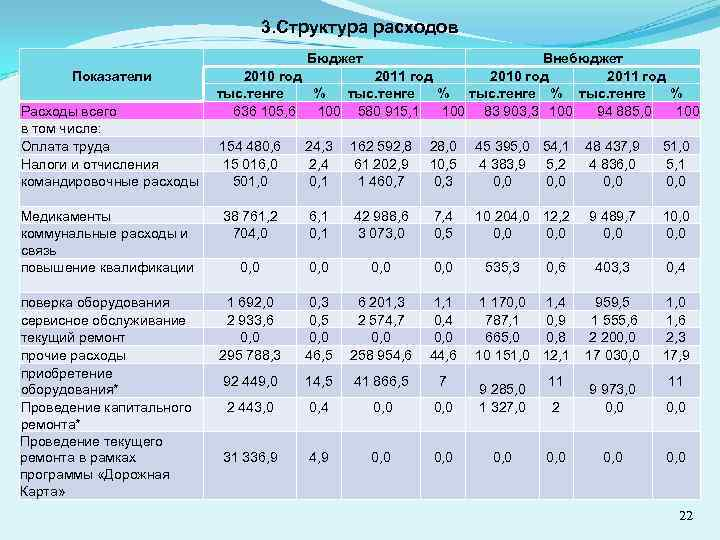 3. Структура расходов Бюджет Внебюджет 2010 год 2011 год Показатели тыс. тенге % Расходы