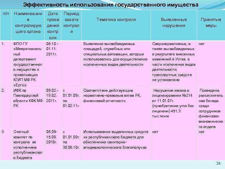 Эффективность использования государственного имущества п/п 1. 2. 3 Наименовани е контролирую щего органа Дата