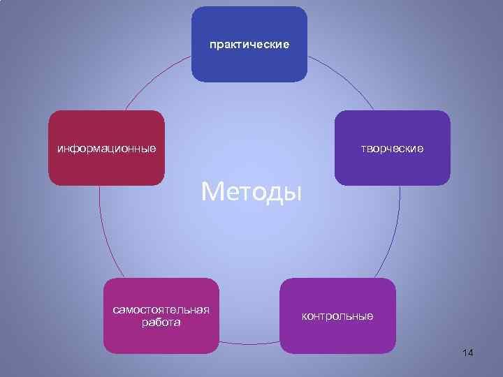 практические информационные творческие Методы самостоятельная работа контрольные 14