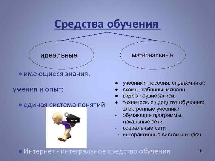Средства обучения идеальные материальные ● имеющиеся знания, умения и опыт; ● единая система понятий