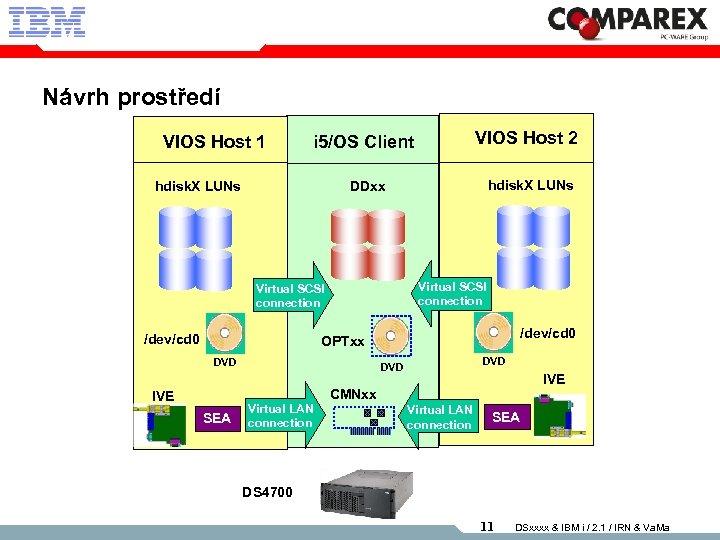 Návrh prostředí VIOS Host 1 VIOS Host 2 i 5/OS Client hdisk. X LUNs