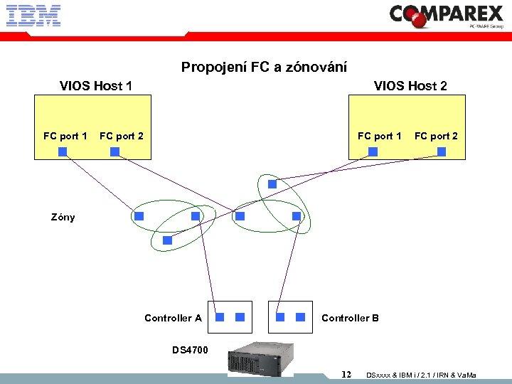 Propojení FC a zónování VIOS Host 1 FC port 1 VIOS Host 2 FC