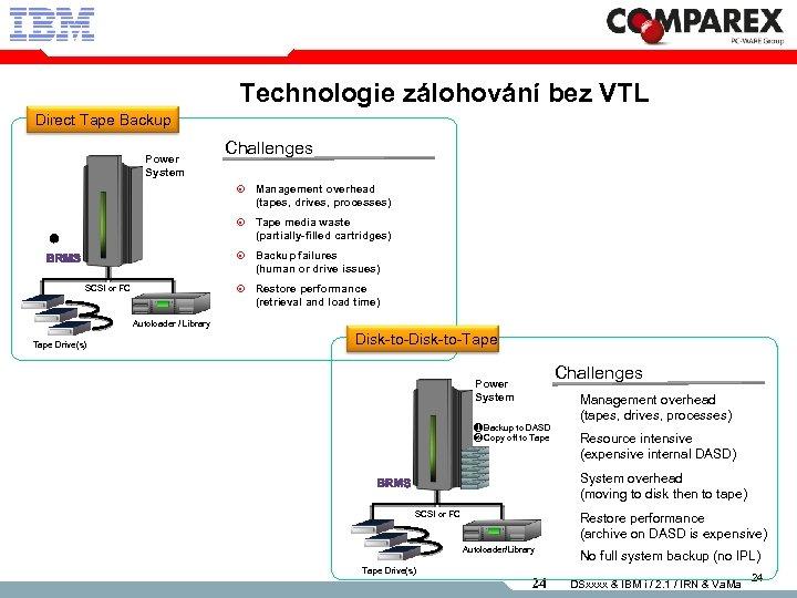 Technologie zálohování bez VTL Direct Tape Backup Power System Challenges Management overhead (tapes, drives,