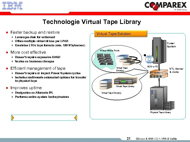 Technologie Virtual Tape Library l Faster backup and restore l l More cost effective