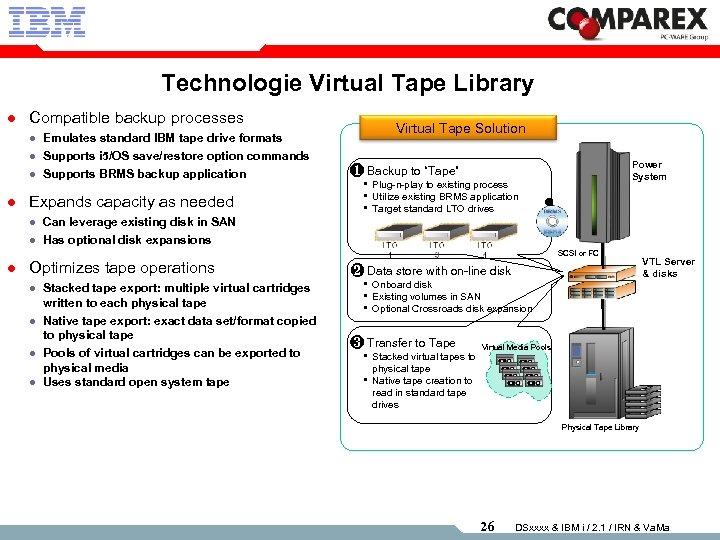 Technologie Virtual Tape Library l Compatible backup processes l l Emulates standard IBM tape