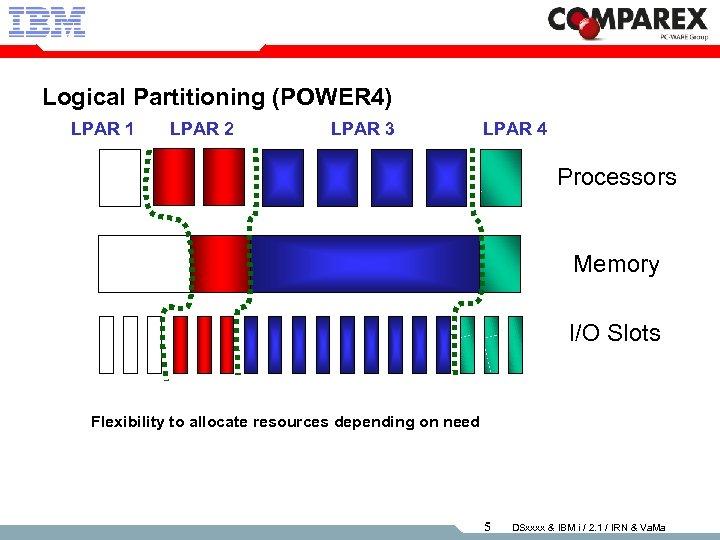 Logical Partitioning (POWER 4) LPAR 1 LPAR 2 LPAR 3 LPAR 4 Processors Memory