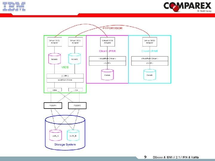 9 DSxxxx & IBM i / 2. 1 / IRN & Va. Ma