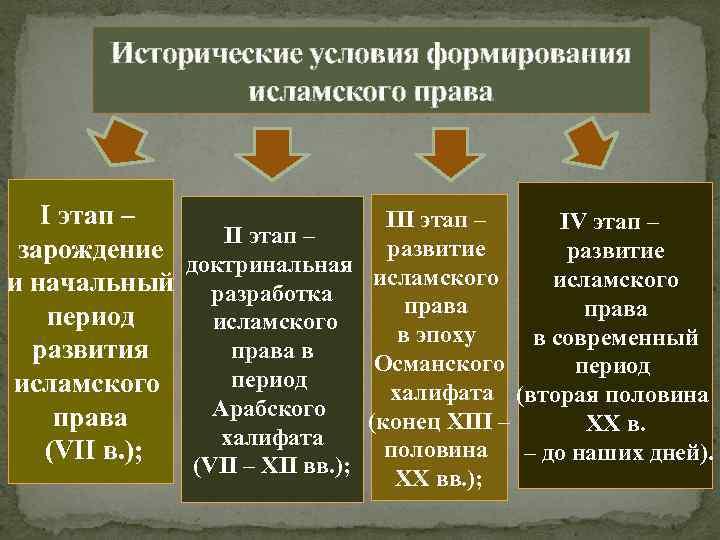 Исторические условия формирования исламского права I этап – III этап – IV этап –