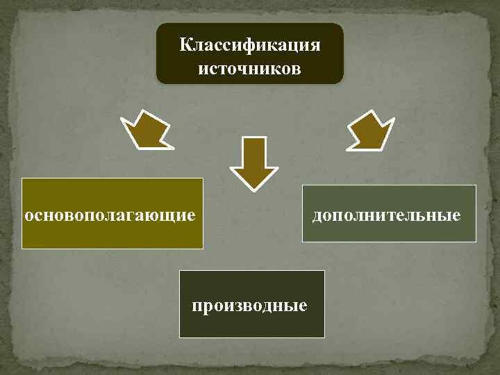Классификация источников основополагающие производные дополнительные