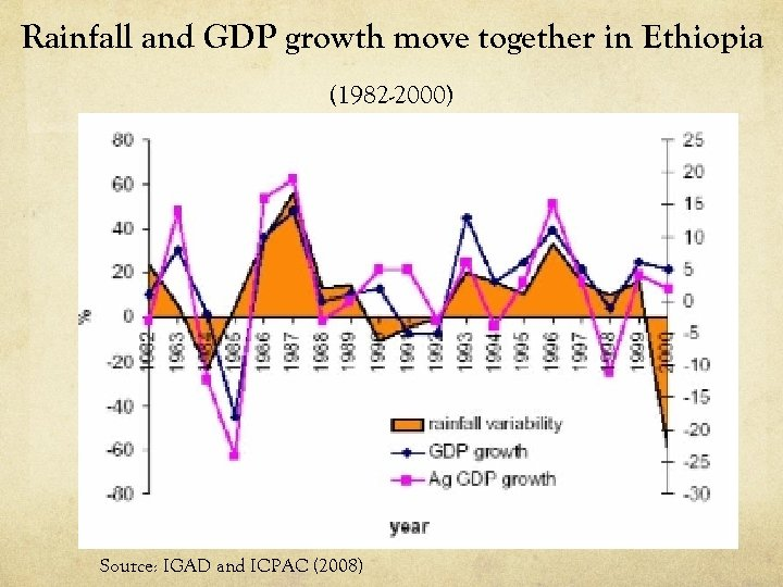 Rainfall and GDP growth move together in Ethiopia (1982 -2000) Source: IGAD and ICPAC