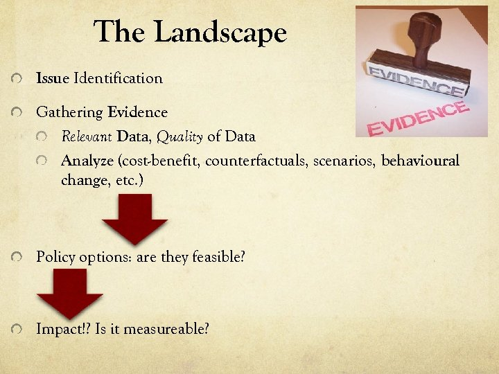 The Landscape Issue Identification Gathering Evidence Relevant Data, Quality of Data Analyze (cost-benefit, counterfactuals,