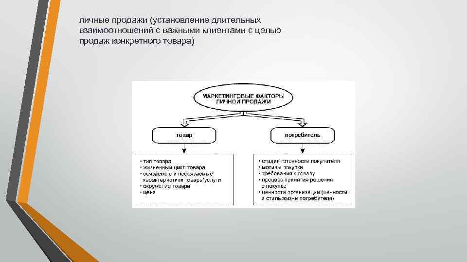 личные продажи (установление длительных взаимоотношений с важными клиентами с целью продаж конкретного товара)