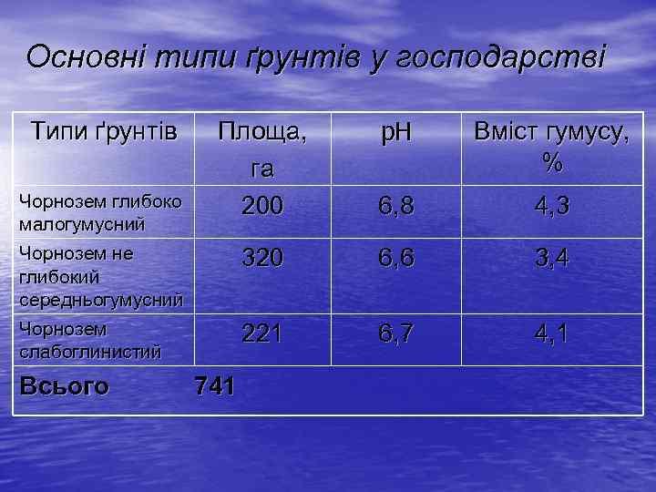 Основні типи ґрунтів у господарстві Площа, га 200 p. H Вміст гумусу, % 6,