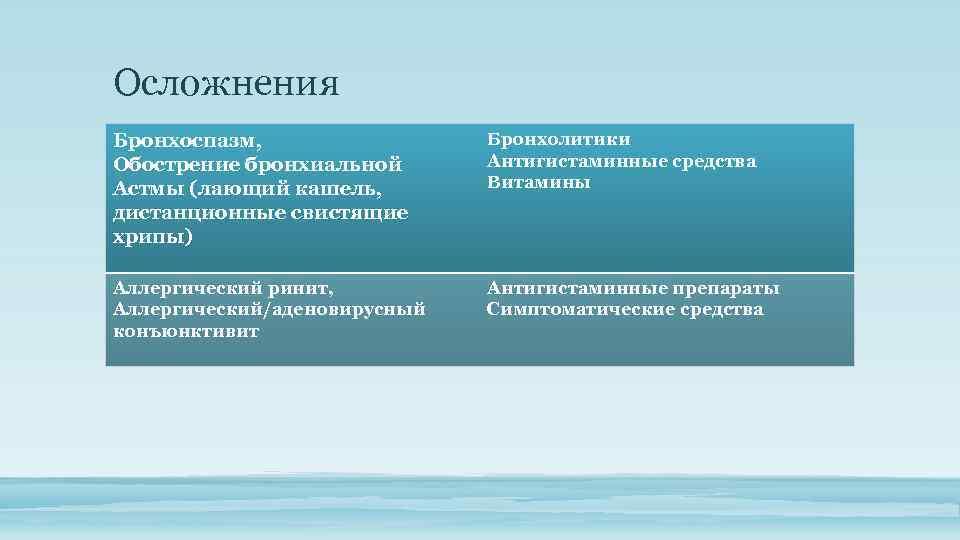 Осложнения Бронхоспазм, Обострение бронхиальной Астмы (лающий кашель, дистанционные свистящие хрипы) Бронхолитики Антигистаминные средства Витамины
