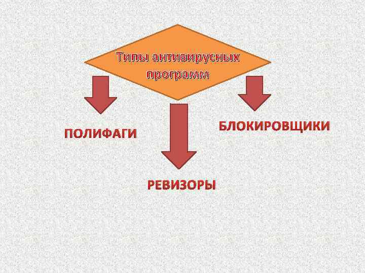 Типы антивирусных программ БЛОКИРОВЩИКИ ПОЛИФАГИ РЕВИЗОРЫ
