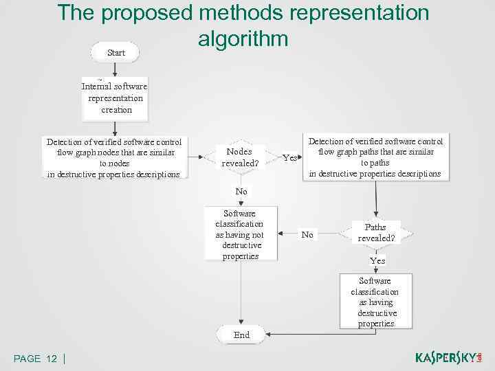 The proposed methods representation algorithm Start Internal software representation creation Detection of verified software