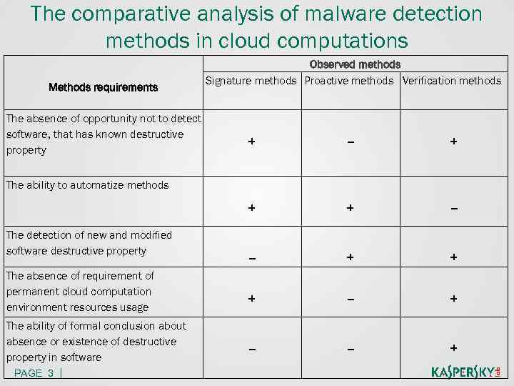 The comparative analysis of malware detection methods in cloud computations Methods requirements The absence
