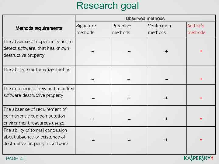 Research goal Methods requirements The absence of opportunity not to detect software, that has