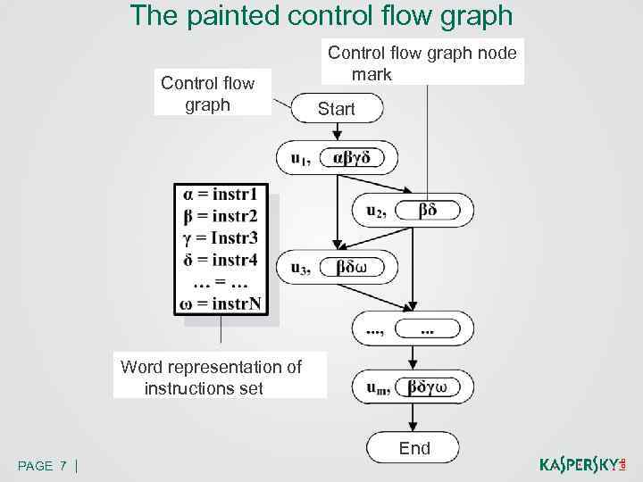 The painted control flow graph Control flow graph node mark Start Word representation of