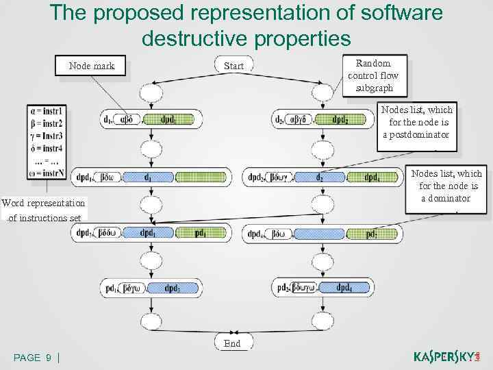 The proposed representation of software destructive properties Node mark Start Random control flow subgraph