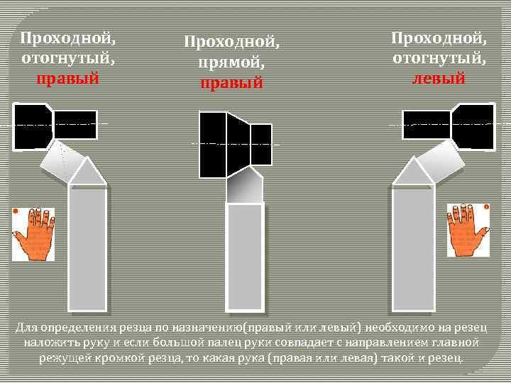 Проходной, отогнутый, правый Проходной, прямой, правый Проходной, отогнутый, левый Для определения резца по назначению(правый