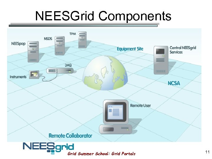NEESGrid Components Grid Summer School: Grid Portals 11