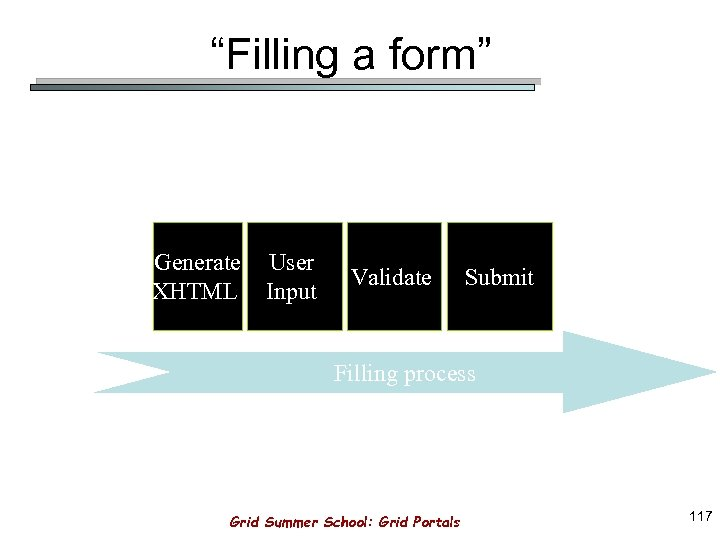 """Filling a form"" Generate XHTML User Input Validate Submit Filling process Grid Summer School:"