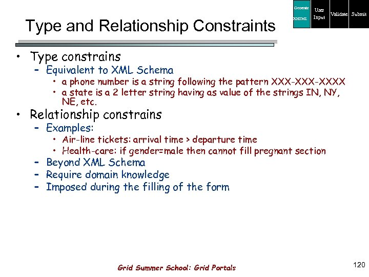 Generate Type and Relationship Constraints XHTML User Input Validate Submit • Type constrains –