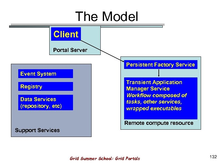 The Model Client Portal Server Persistent Factory Service Event System Registry Data Services (repository,