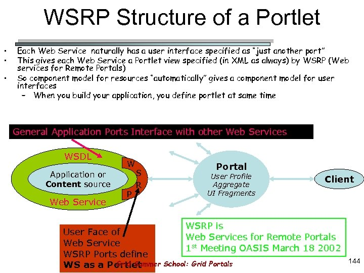 WSRP Structure of a Portlet • • • Each Web Service naturally has a