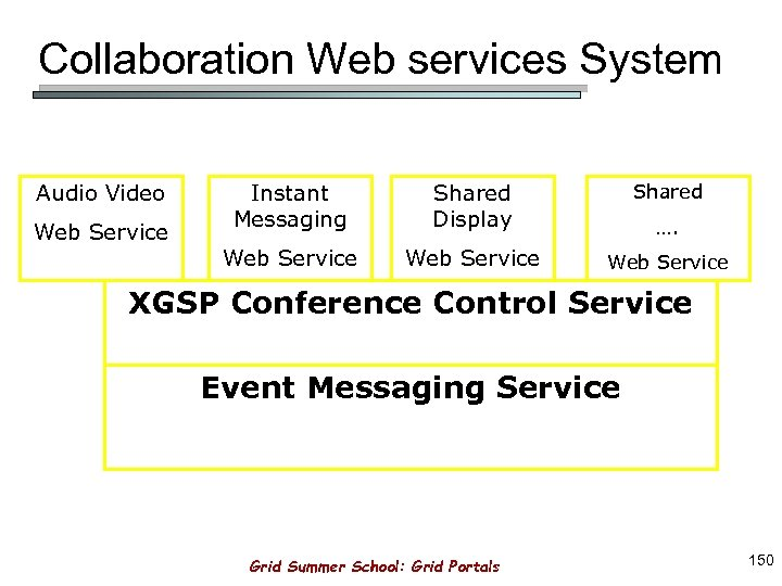 Collaboration Web services System Audio Video Web Service Instant Messaging Shared Display Shared Web