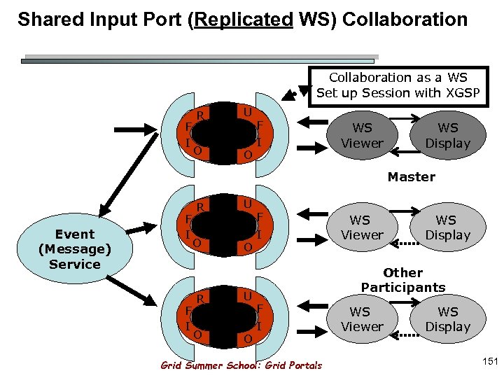 Shared Input Port (Replicated WS) Collaboration as a WS Set up Session with XGSP