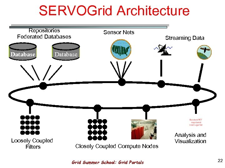 SERVOGrid Architecture Repositories Federated Databases Database Loosely Coupled Filters Sensor Nets Streaming Database Closely