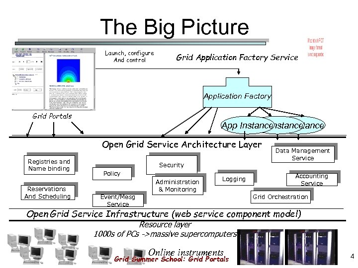 The Big Picture Launch, configure And control Grid Application Factory Service Application Factory Grid