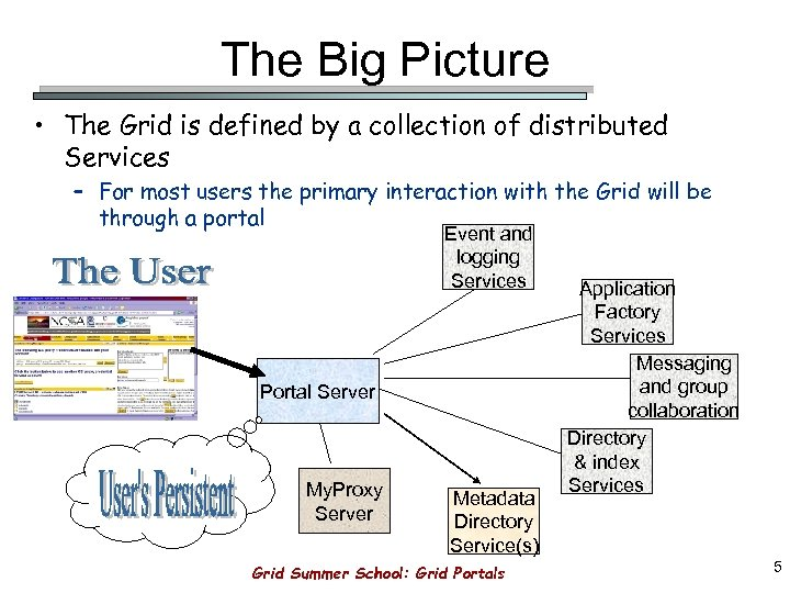 The Big Picture • The Grid is defined by a collection of distributed Services