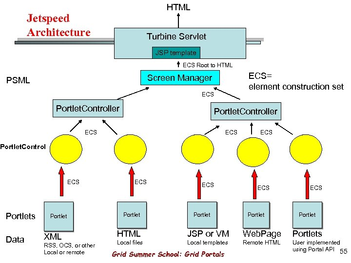 HTML Jetspeed Architecture Turbine Servlet JSP template ECS Root to HTML ECS= element construction