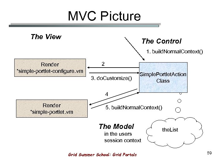 "MVC Picture The View The Control 1. build. Normal. Context() Render ""simple-portlet-configure. vm 2"