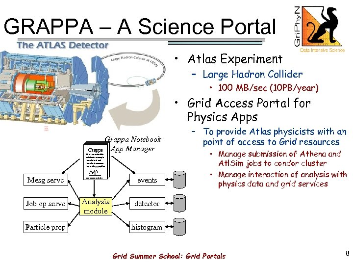 GRAPPA – A Science Portal • Atlas Experiment – Large Hadron Collider • 100