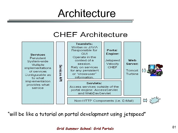 "Architecture ""will be like a tutorial on portal development using jetspeed"" Grid Summer School:"