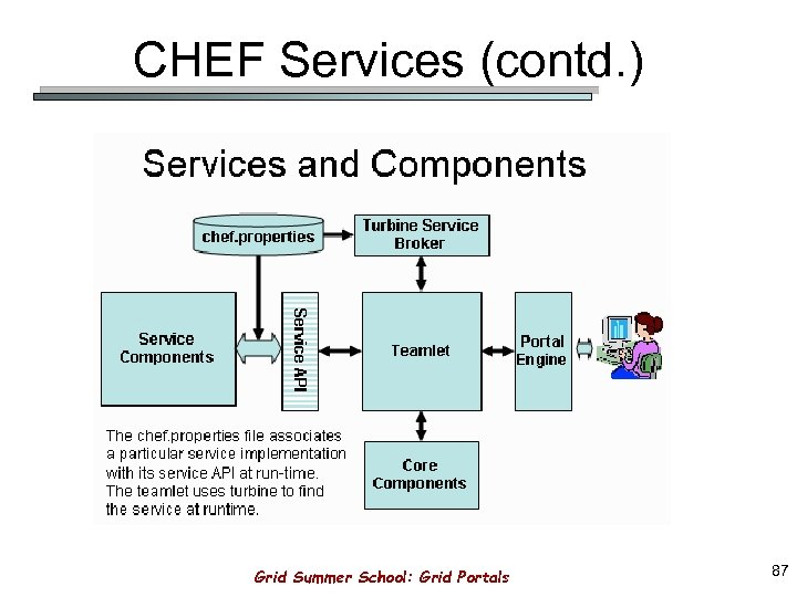 CHEF Services (contd. ) Grid Summer School: Grid Portals 87
