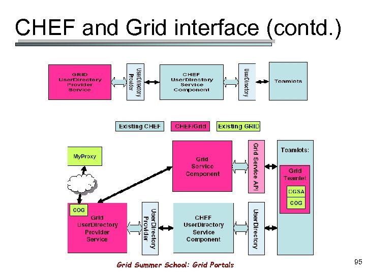 CHEF and Grid interface (contd. ) Grid Summer School: Grid Portals 95