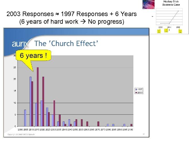 2003 Responses ≈ 1997 Responses + 6 Years (6 years of hard work No
