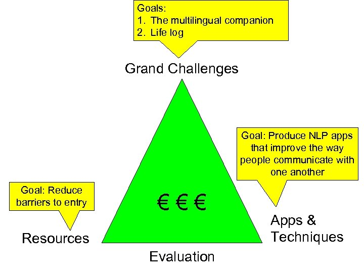 Goals: 1. The multilingual companion 2. Life log Grand Challenges Goal: Produce NLP apps